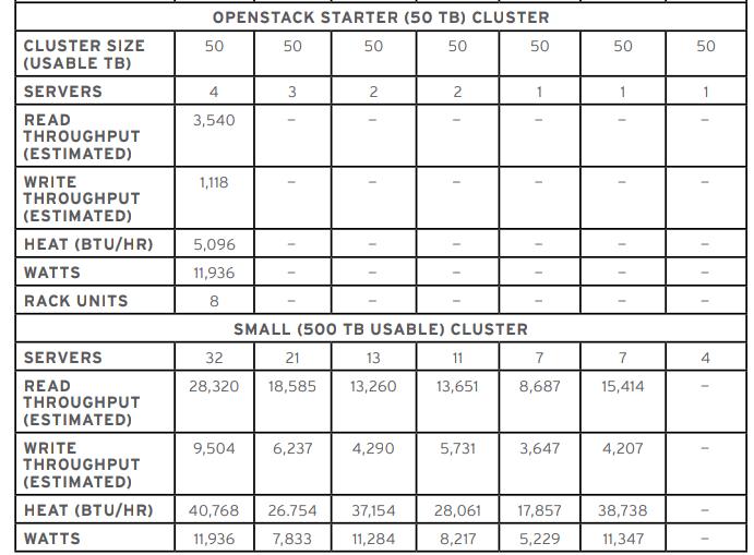 Odczyt dla konfiguracji 12 x 6TB (1 x PCIe) jest blisko mniejszy o 10 000 MB/s.