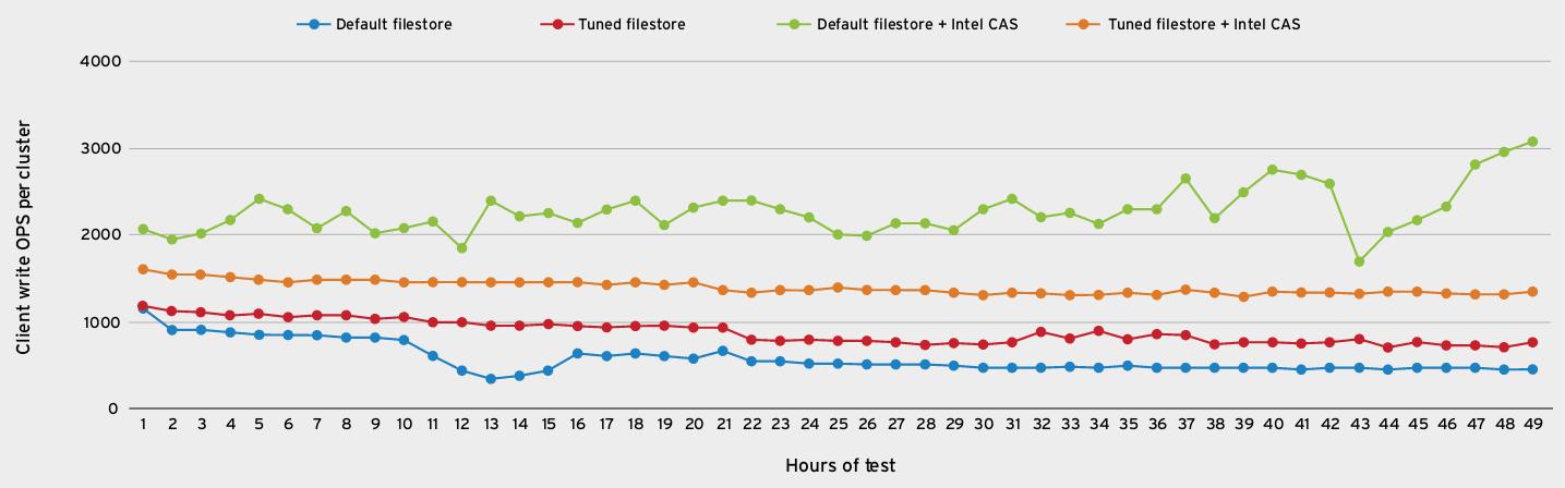 Operacje zapisu 64KB obiektów dla klastrów o różnej konfiguracji (więcej znaczy lepiej)