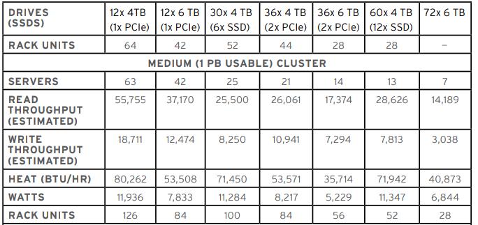 W klastrze o wielkości 1PB najlepsze rezultaty osiąga konfiguracja węzłów 2U 12 x 4TB (1 x PCIe), osiągając szybkość odczytu na poziomie 55 GB/s i zapisu na poziomie 18 GB/s.