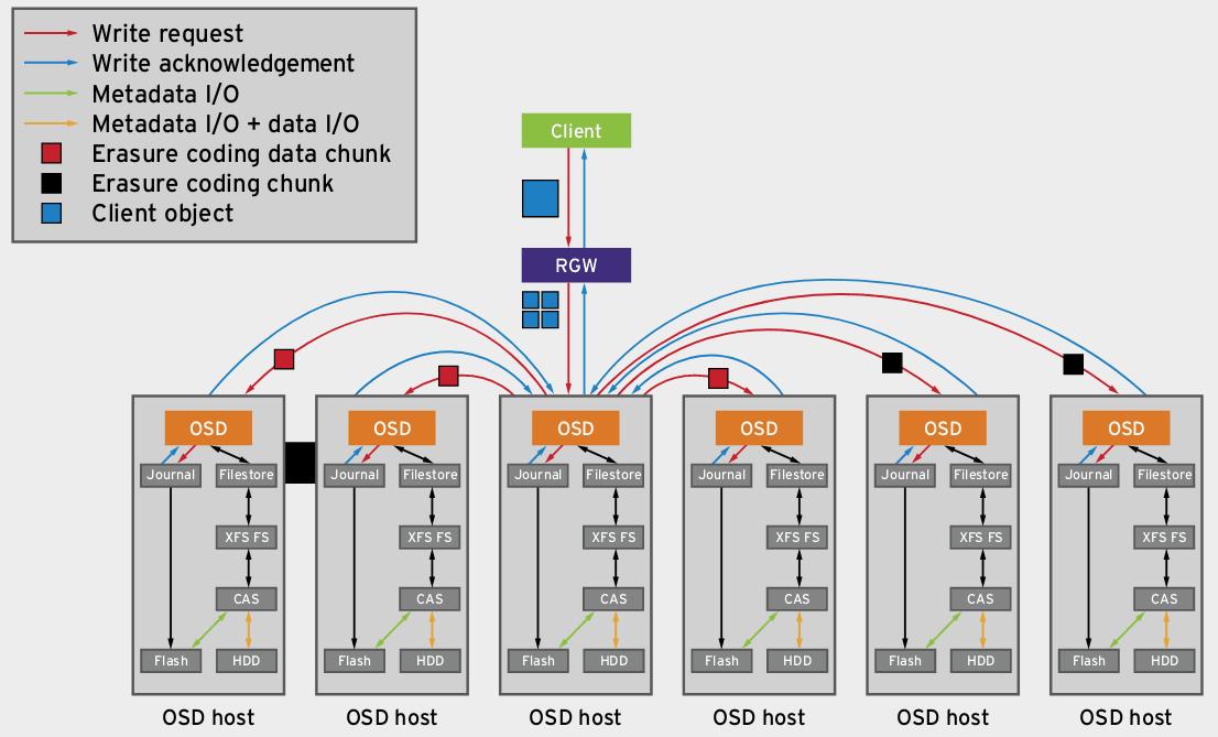 Architektura rozwiązania opartego o technologii Intel CAS